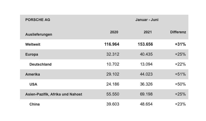 Porsche Auslieferungen 1. Halbjahr 2021